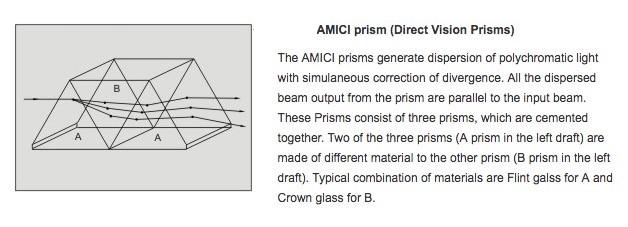 Amici dispersion prism