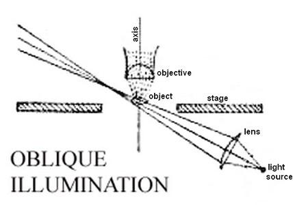 oblique illumination diagram